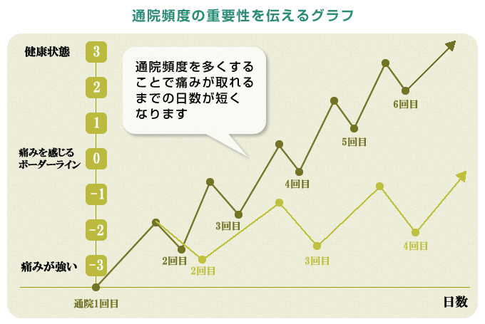 通院頻度の重要性を伝えるグラフ
